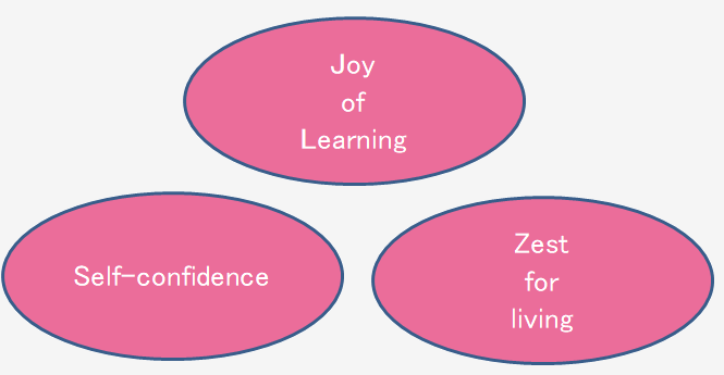 joy of learning,self confidence,zest for living